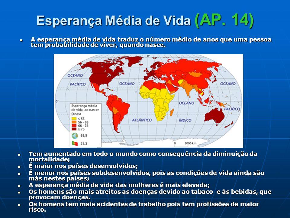 Esperança Média de Vida (AP. 14)