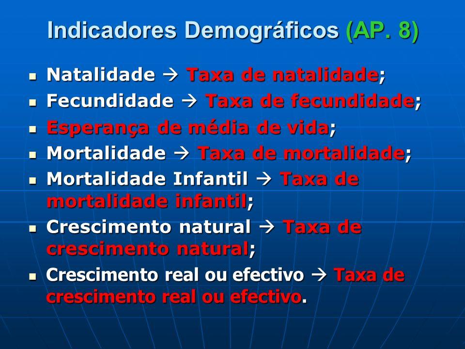 Indicadores Demográficos (AP. 8)