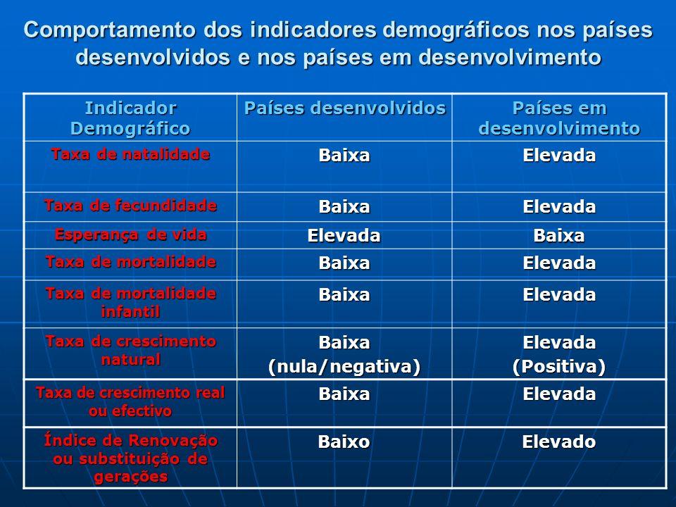 Comportamento dos indicadores demográficos nos países desenvolvidos e nos países em desenvolvimento