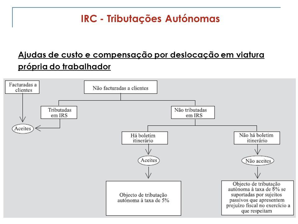 IRC - Tributações Autónomas
