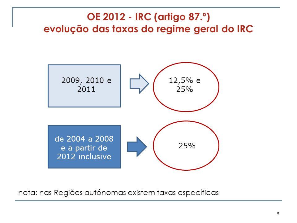 OE 2012 - IRC (artigo 87.º) evolução das taxas do regime geral do IRC