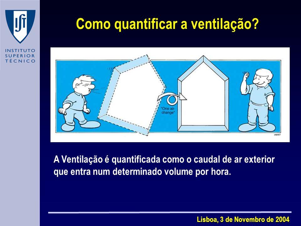 Como quantificar a ventilação