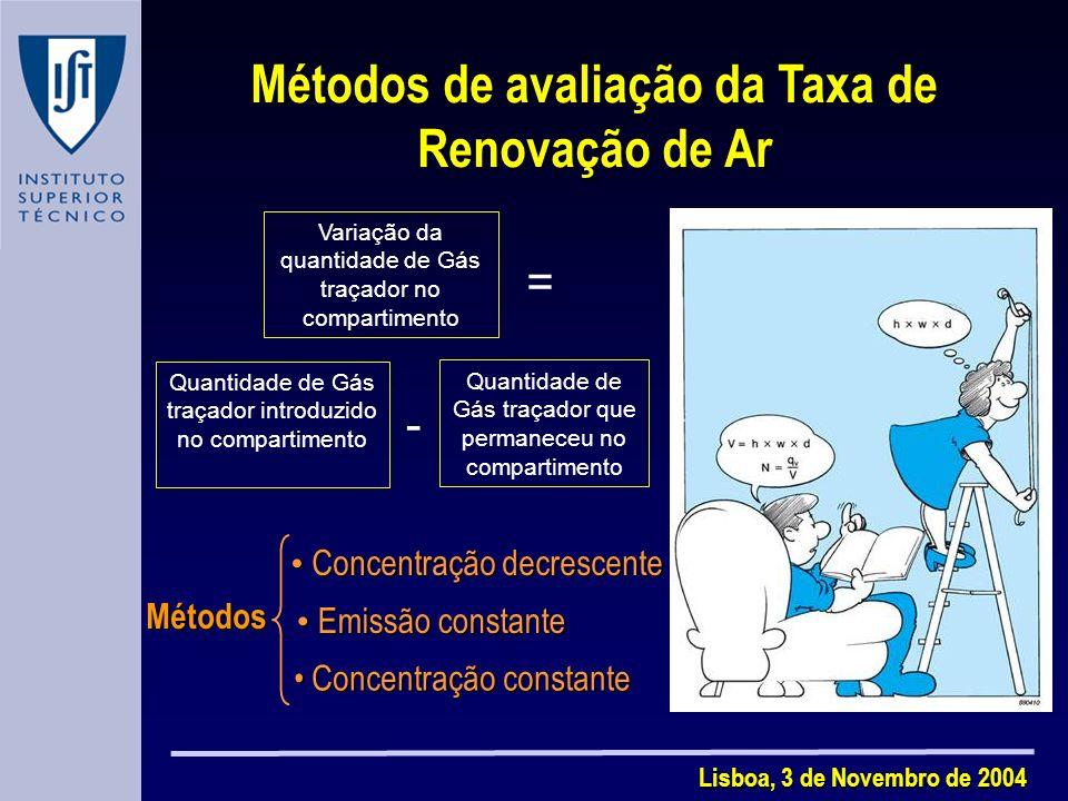 Métodos de avaliação da Taxa de Renovação de Ar
