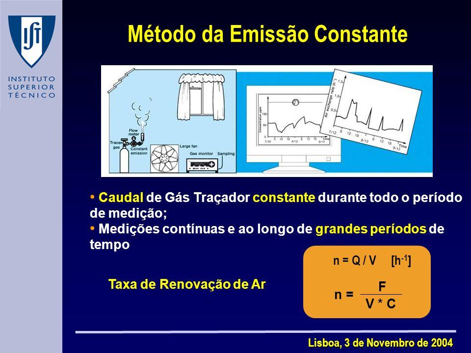 Método da Emissão Constante