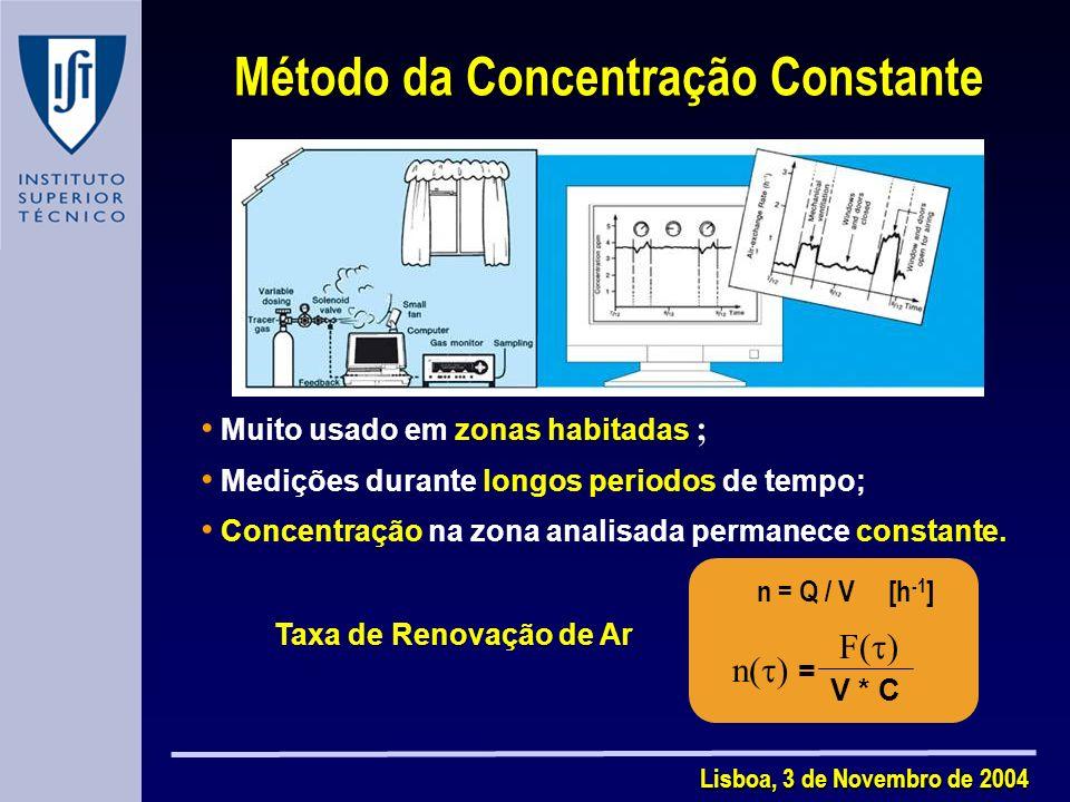 Método da Concentração Constante