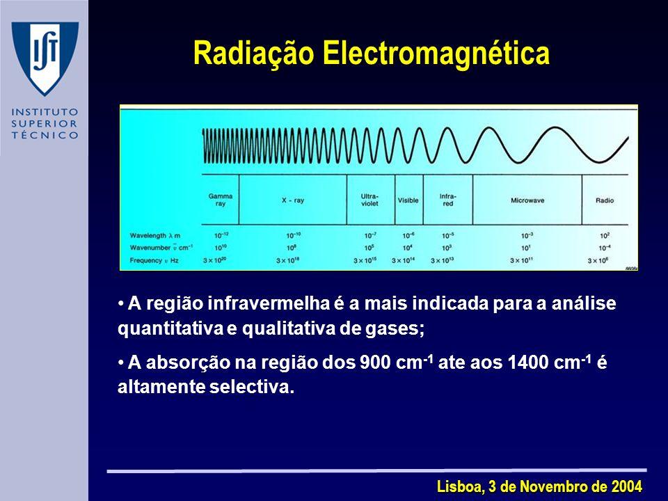 Radiação Electromagnética