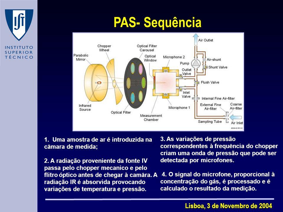 PAS- Sequência Lisboa, 3 de Novembro de 2004