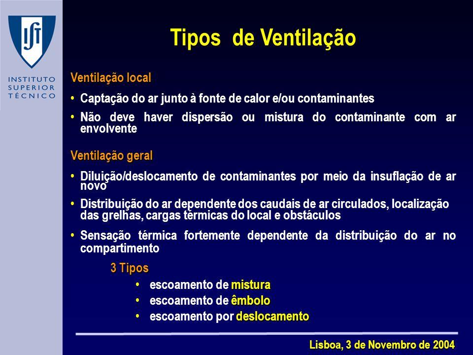 Tipos de Ventilação Ventilação local