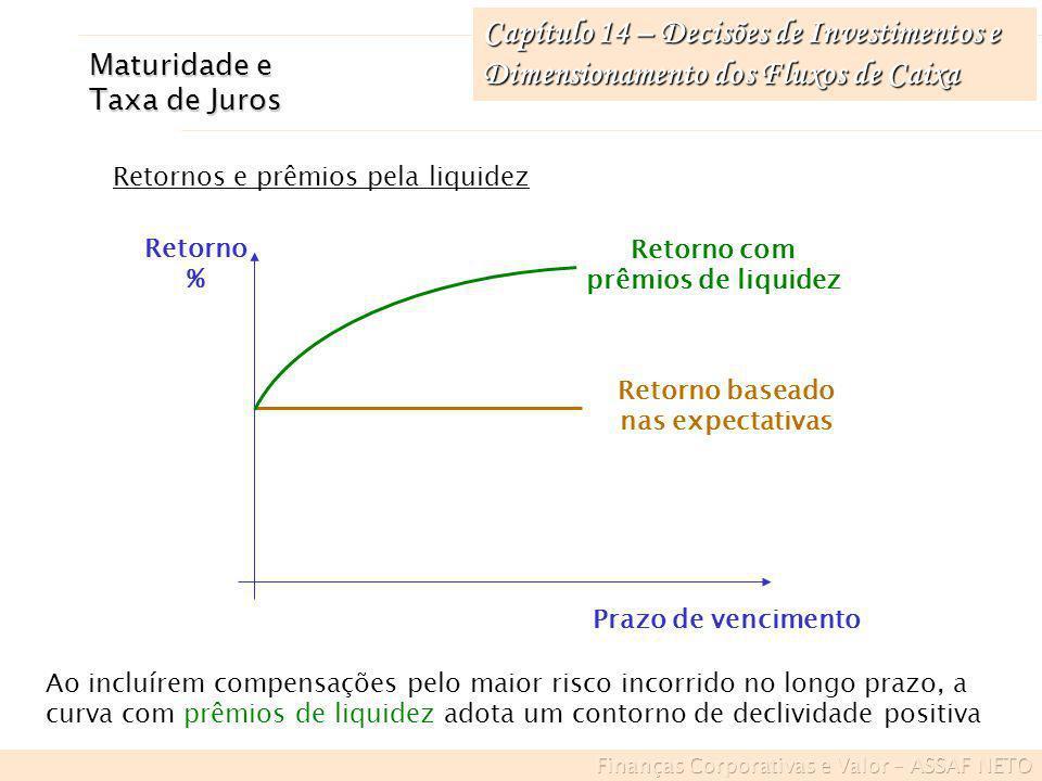 Retorno com prêmios de liquidez Retorno baseado nas expectativas