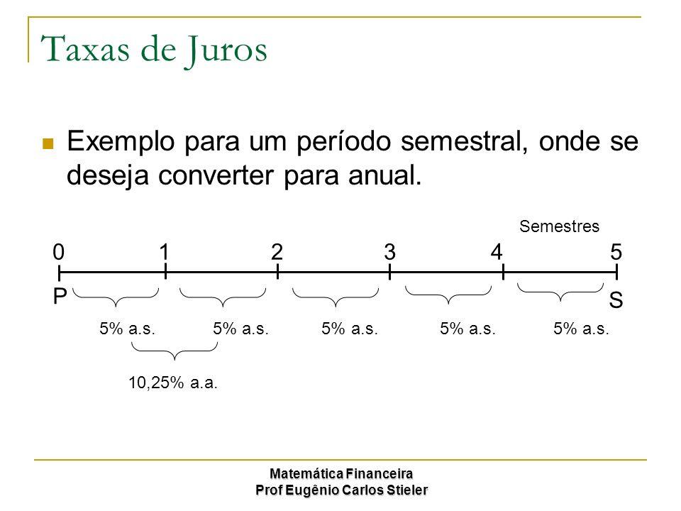 Taxas de Juros Exemplo para um período semestral, onde se deseja converter para anual. Semestres.