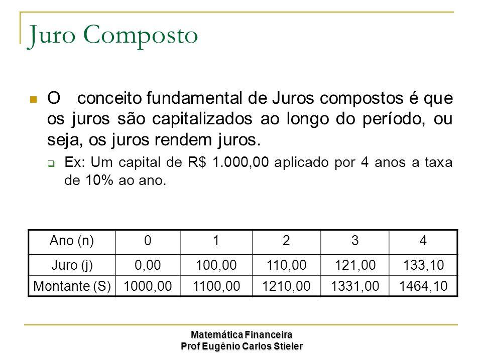 Juro Composto O conceito fundamental de Juros compostos é que os juros são capitalizados ao longo do período, ou seja, os juros rendem juros.
