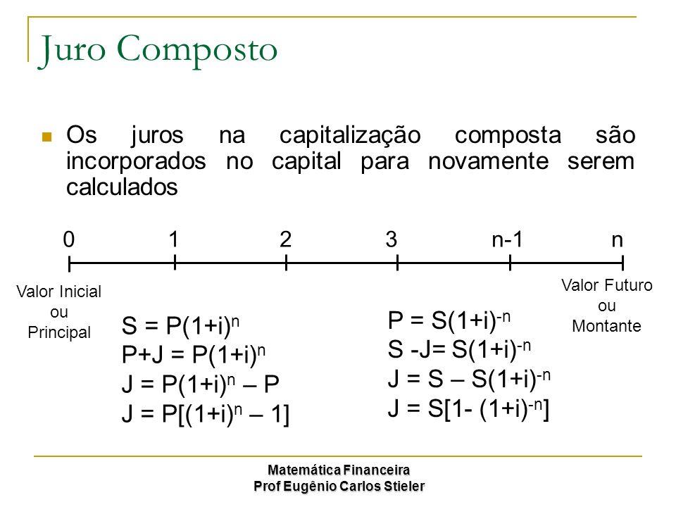 Juro Composto Os juros na capitalização composta são incorporados no capital para novamente serem calculados.