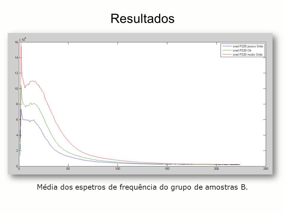 Média dos espetros de frequência do grupo de amostras B.