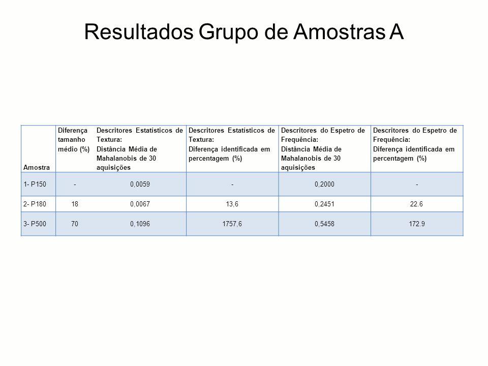 Resultados Grupo de Amostras A