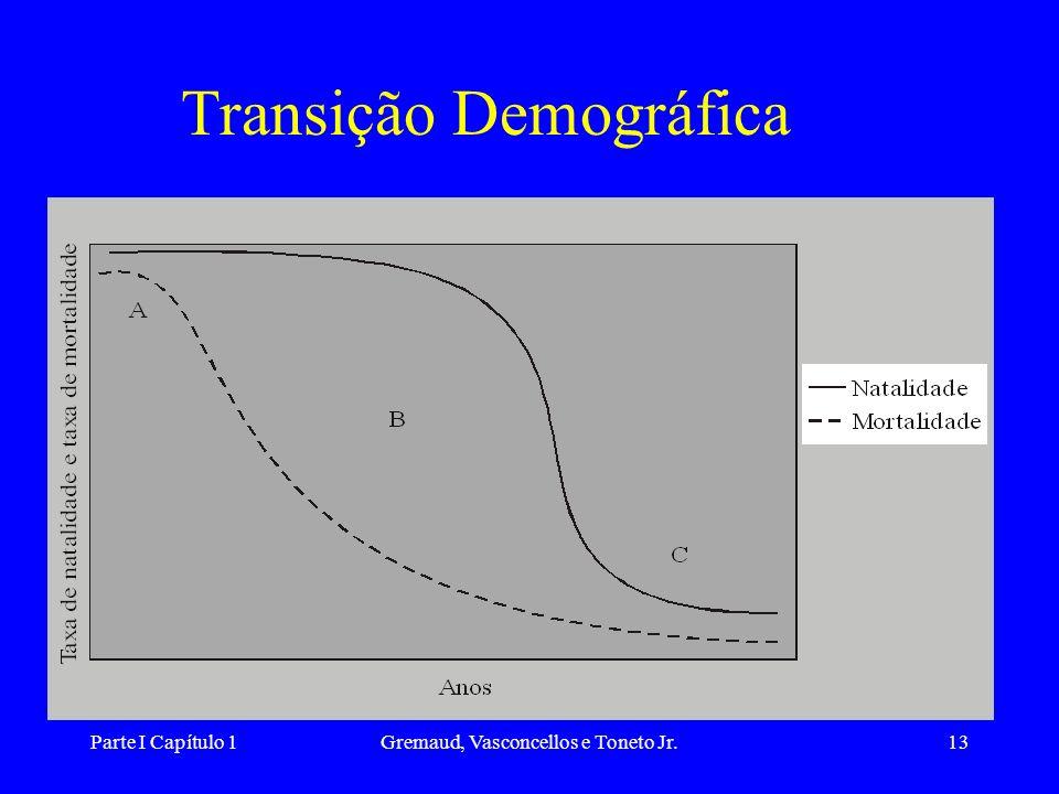 Transição Demográfica