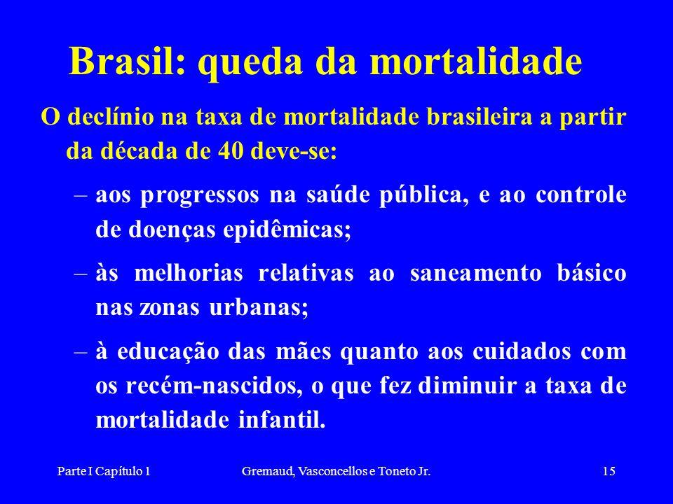 Brasil: queda da mortalidade