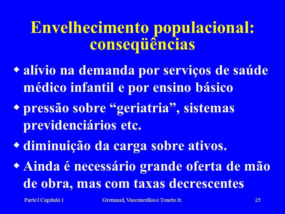 Envelhecimento populacional: conseqüências