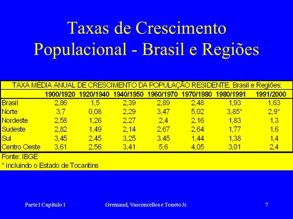 Taxas de Crescimento Populacional - Brasil e Regiões