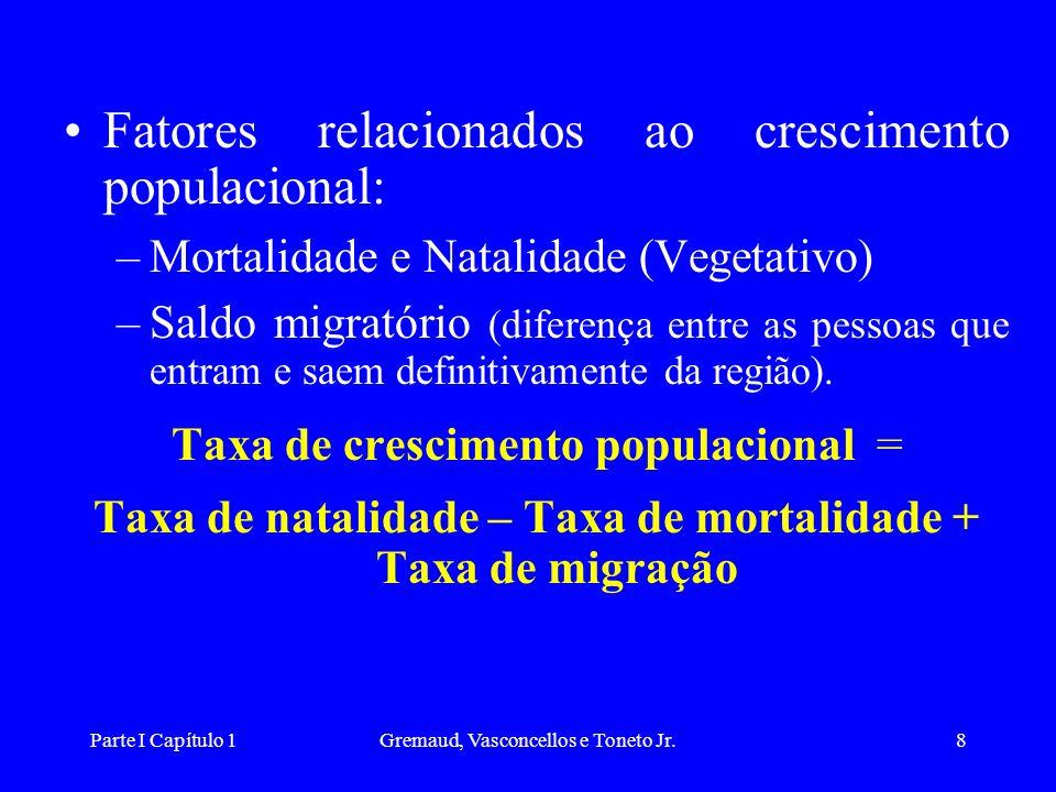 Taxa de natalidade – Taxa de mortalidade + Taxa de migração