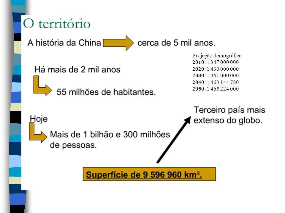 Projeção demográfica 2010: 1 347 000 000. 2020: 1 430 000 000. 2030: 1 461 000 000. 2040: 1 463 144 780.