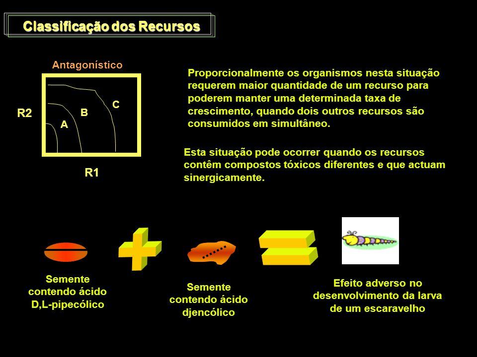 + = Classificação dos Recursos R2 R1 Antagonístico