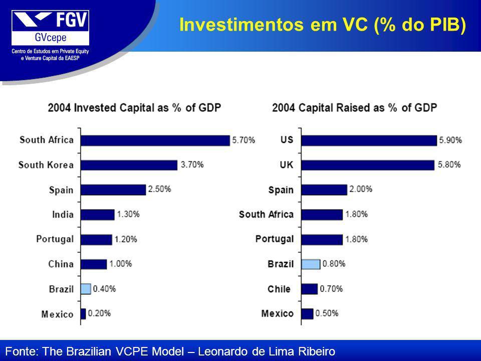 Investimentos em VC (% do PIB)