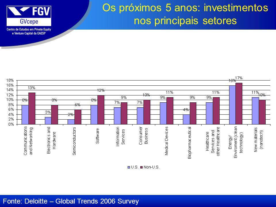 Os próximos 5 anos: investimentos nos principais setores