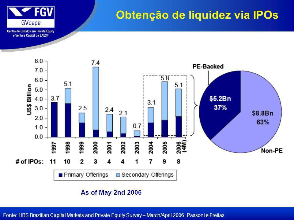 Obtenção de liquidez via IPOs