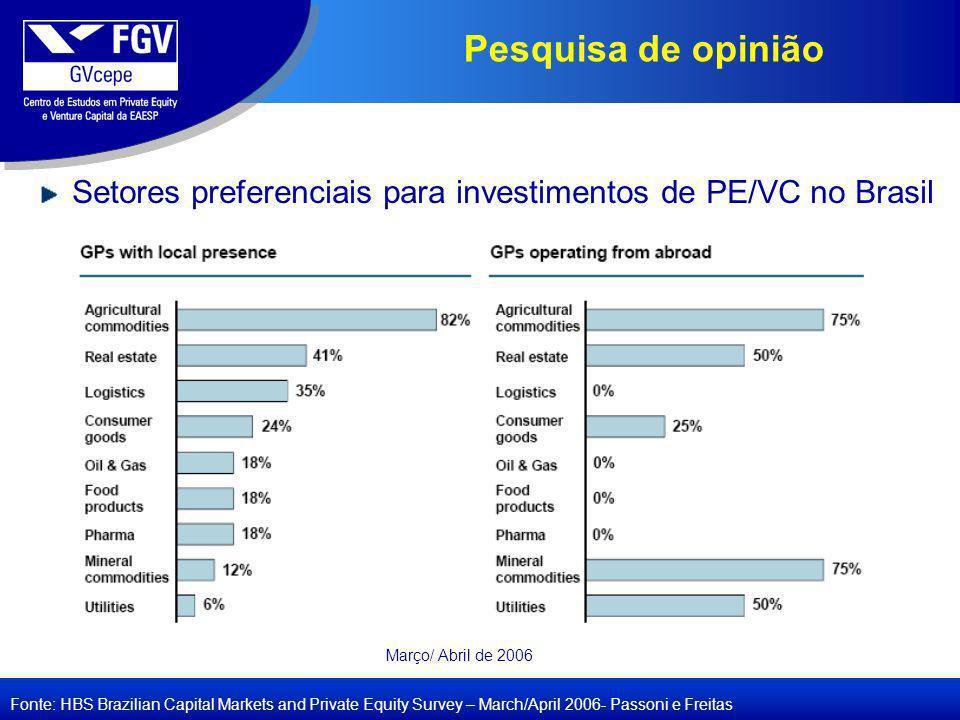 Pesquisa de opinião Setores preferenciais para investimentos de PE/VC no Brasil. Março/ Abril de 2006.