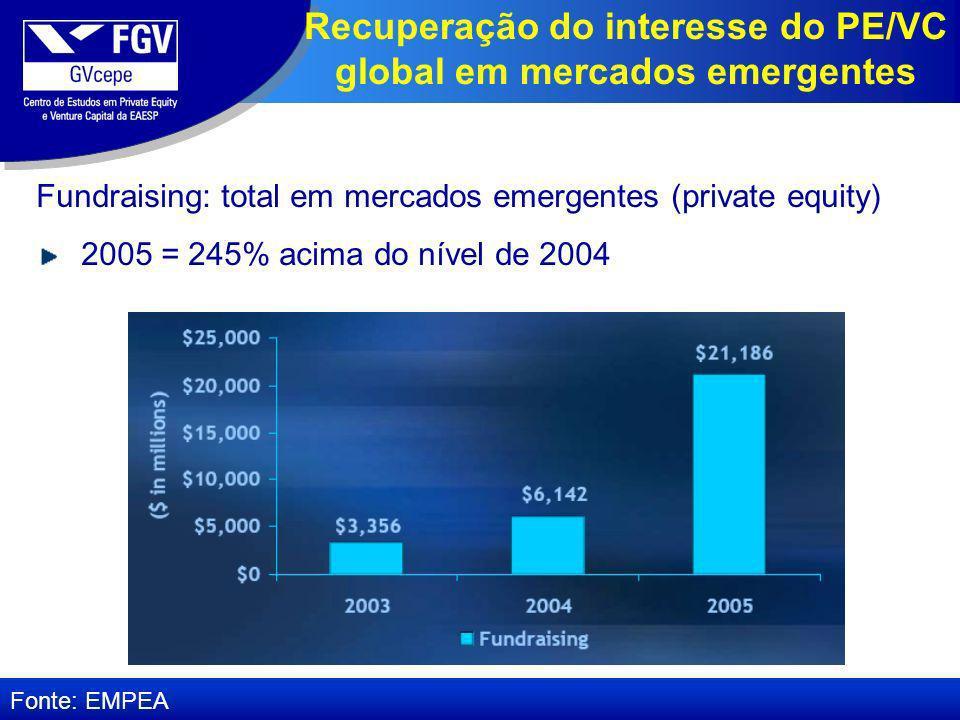 Recuperação do interesse do PE/VC global em mercados emergentes