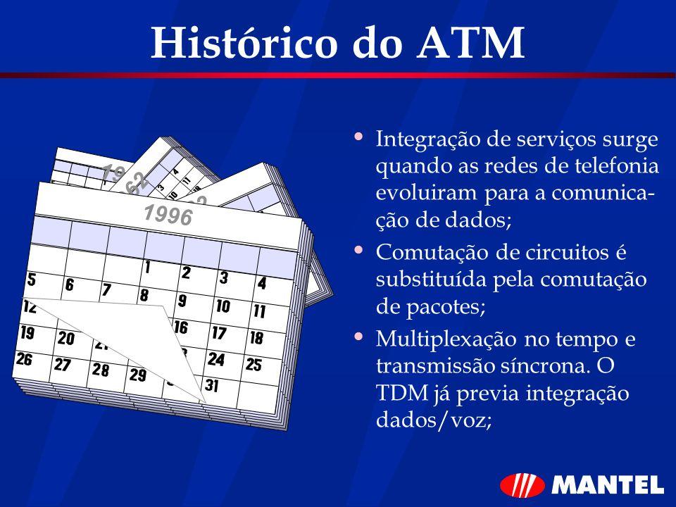 Histórico do ATM Integração de serviços surge quando as redes de telefonia evoluiram para a comunica-ção de dados;