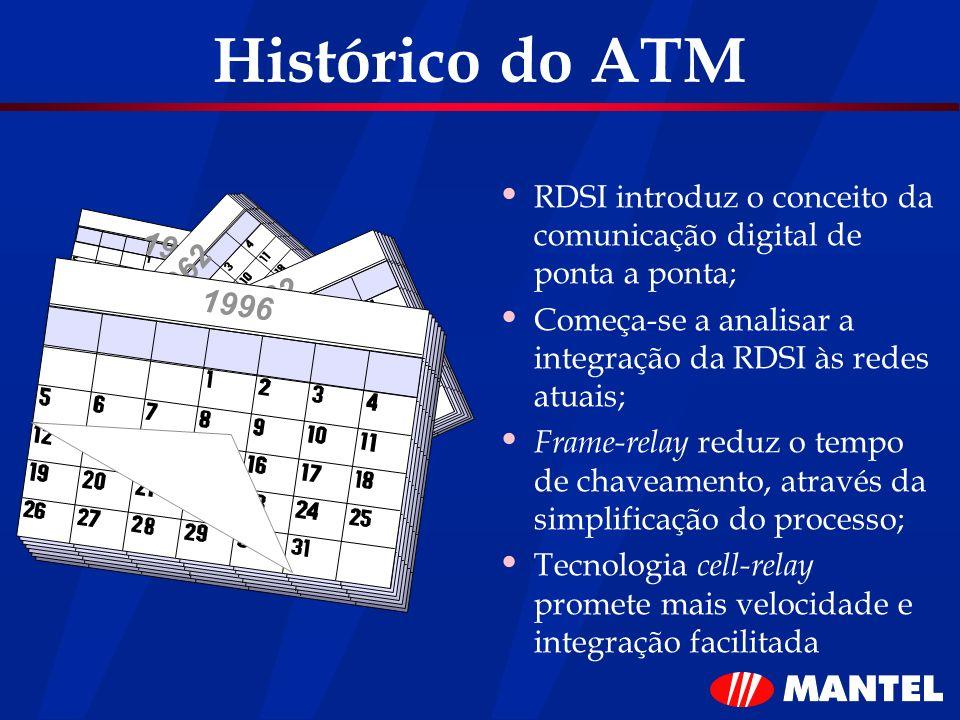 Histórico do ATM RDSI introduz o conceito da comunicação digital de ponta a ponta; Começa-se a analisar a integração da RDSI às redes atuais;
