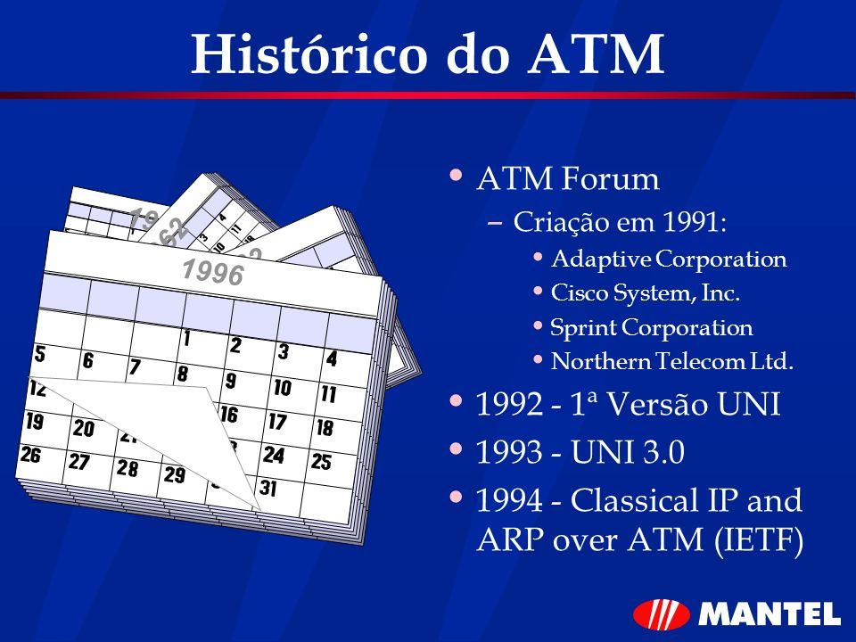 Histórico do ATM ATM Forum 1992 - 1ª Versão UNI 1993 - UNI 3.0