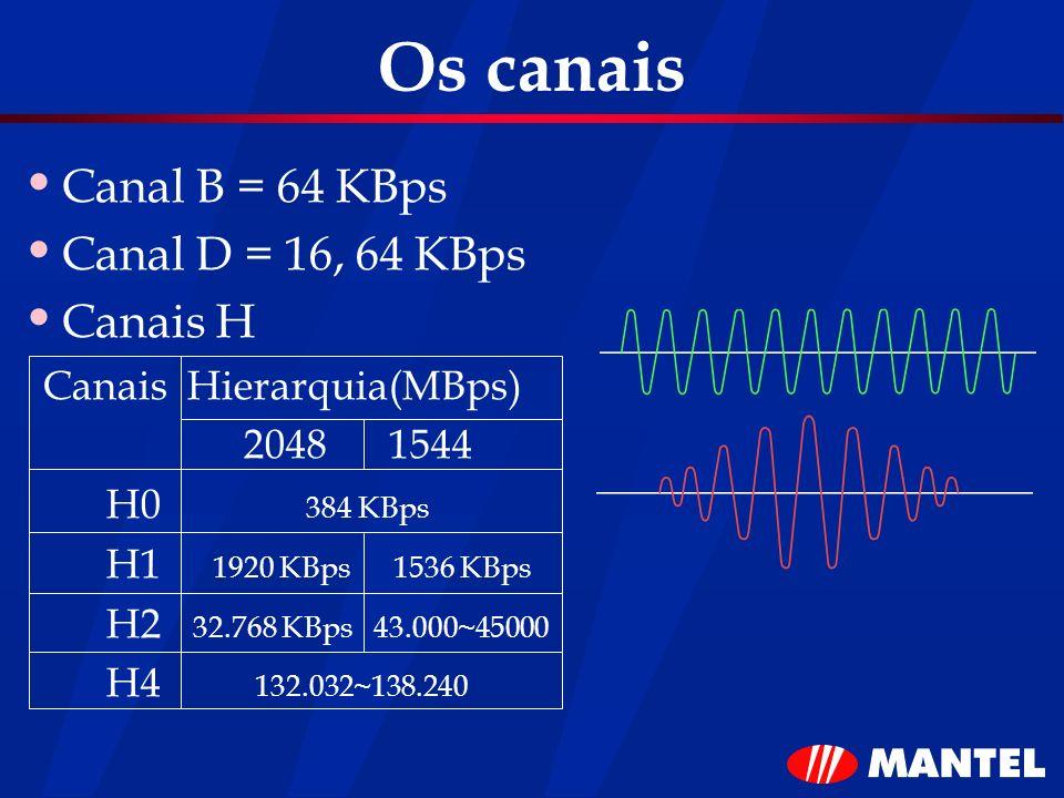 Os canais Canal B = 64 KBps Canal D = 16, 64 KBps Canais H