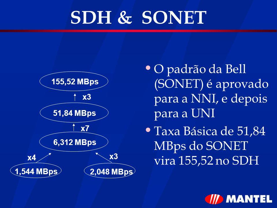 SDH & SONET O padrão da Bell (SONET) é aprovado para a NNI, e depois para a UNI. Taxa Básica de 51,84 MBps do SONET vira 155,52 no SDH.