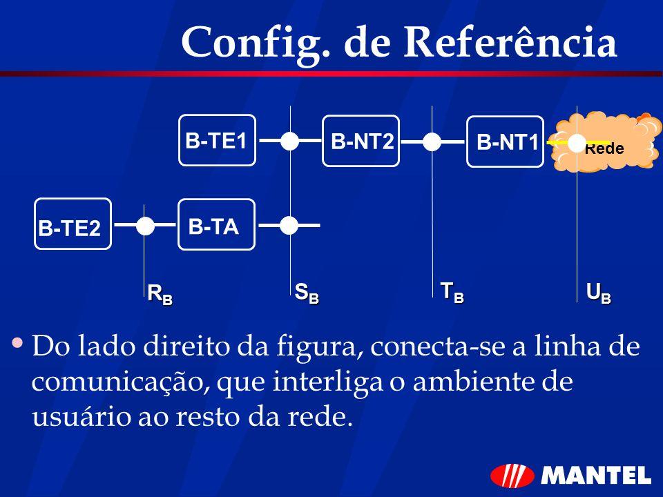 Config. de Referência B-TE1. B-NT2. B-NT1. Rede. B-TE2. B-TA. RB. SB. TB. UB.
