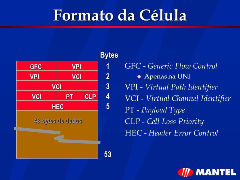Formato da Célula Bytes 1 GFC - Generic Flow Control