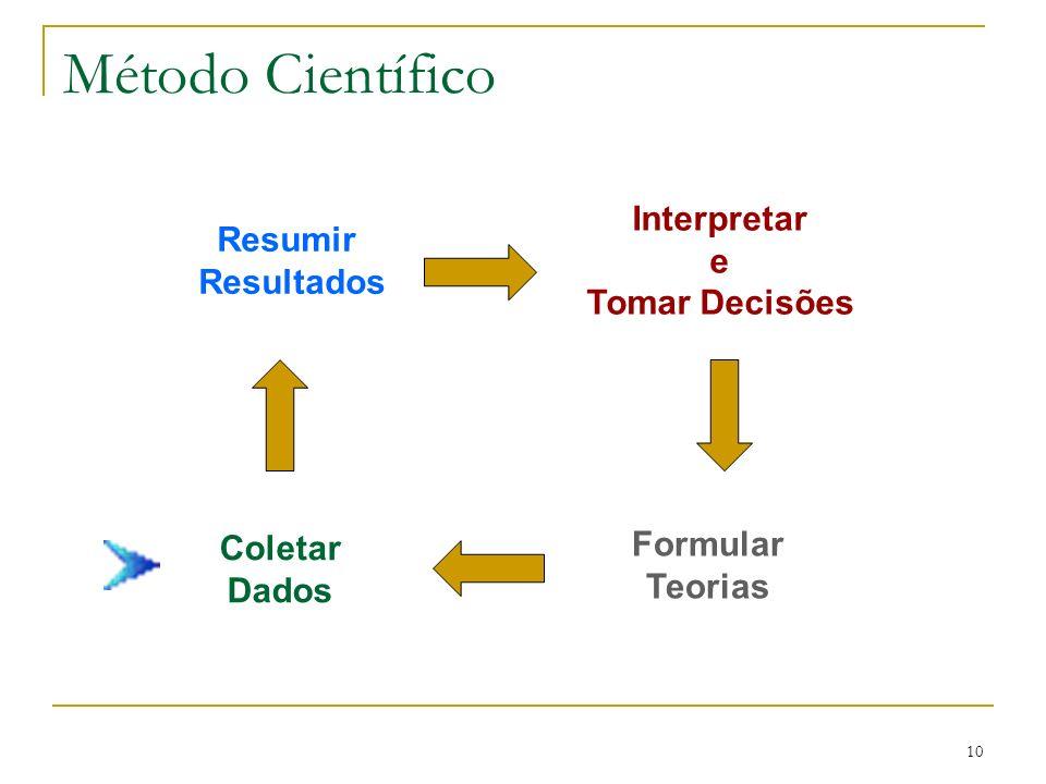 Método Científico Interpretar Resumir e Resultados Tomar Decisões