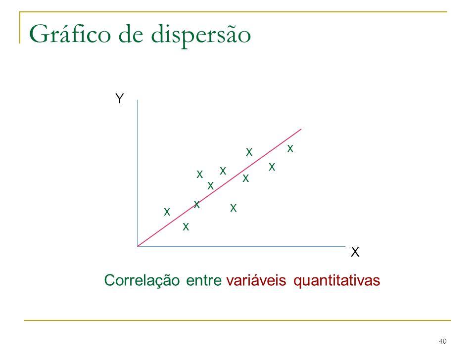Gráfico de dispersão Correlação entre variáveis quantitativas Y x x x