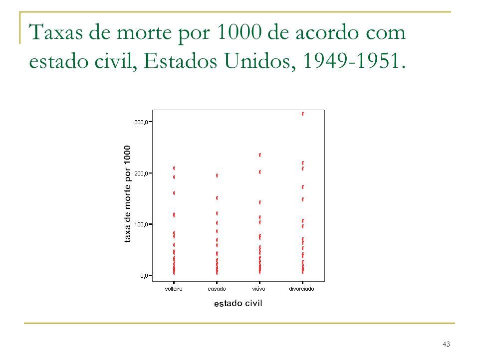 Taxas de morte por 1000 de acordo com estado civil, Estados Unidos, 1949-1951.