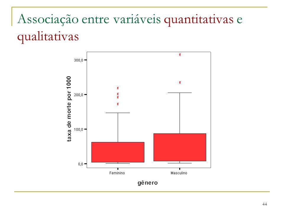 Associação entre variáveis quantitativas e qualitativas