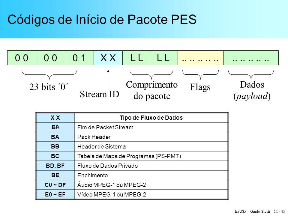 Códigos de Início de Pacote PES