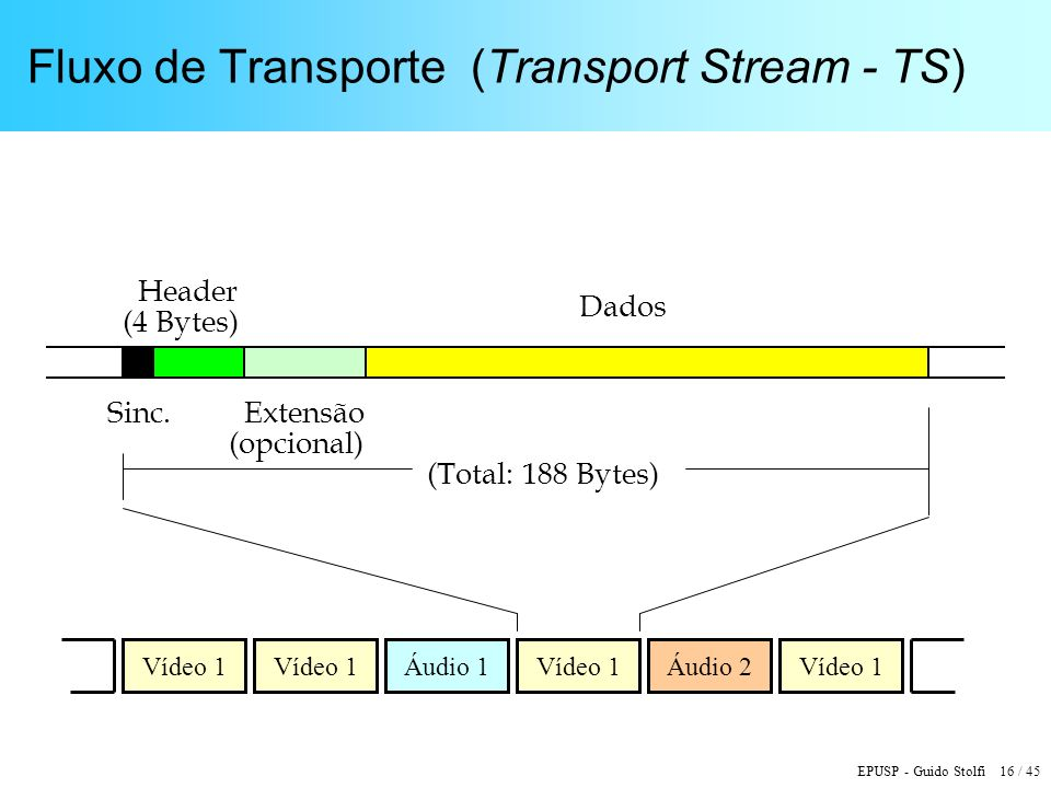 Fluxo de Transporte (Transport Stream - TS)