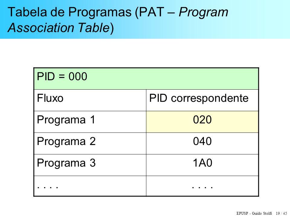 Tabela de Programas (PAT – Program Association Table)
