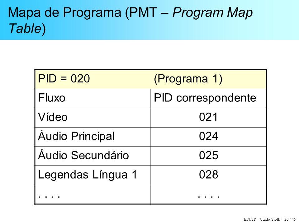 Mapa de Programa (PMT – Program Map Table)