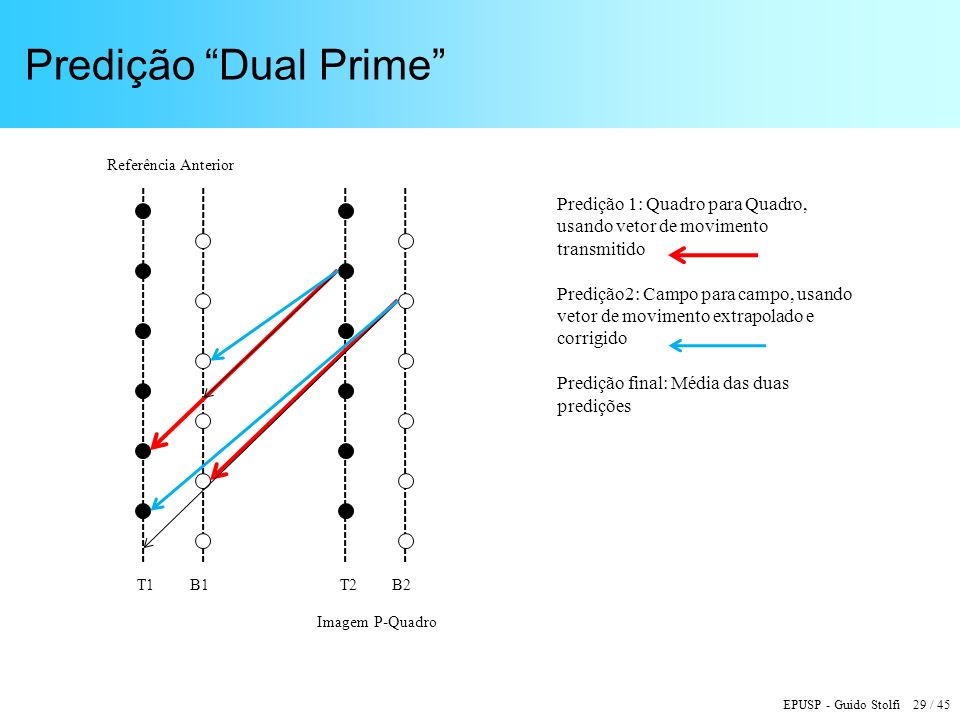 Predição Dual Prime Referência Anterior. T1. B1. T2. B2. Predição 1: Quadro para Quadro, usando vetor de movimento.