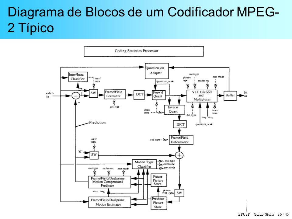 Diagrama de Blocos de um Codificador MPEG-2 Típico