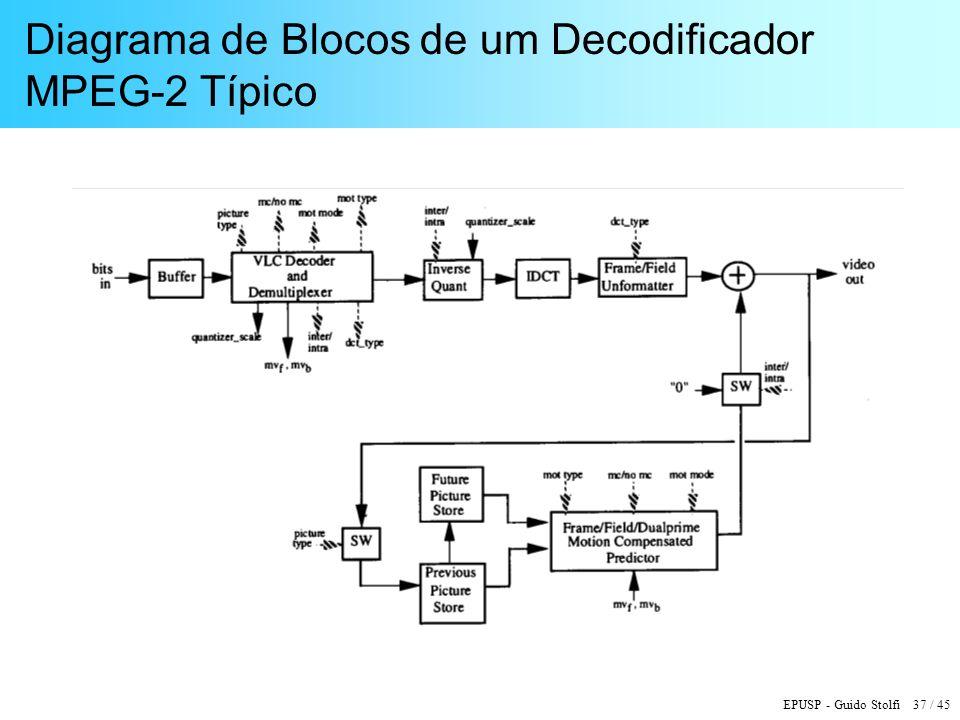 Diagrama de Blocos de um Decodificador MPEG-2 Típico