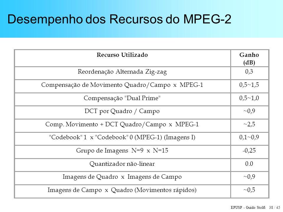 Desempenho dos Recursos do MPEG-2