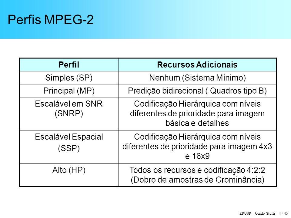 Perfis MPEG-2 Perfil Recursos Adicionais Simples (SP)
